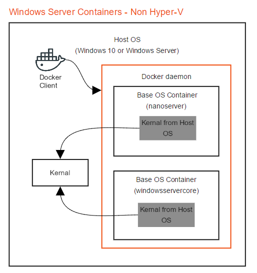 Windows Containers - Non Hyper-V