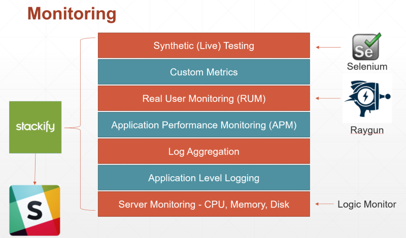 Application Monitoring Layers